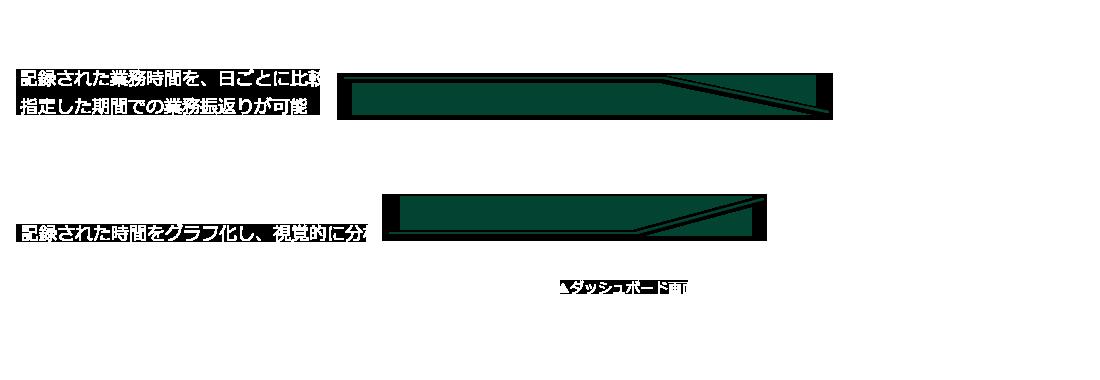 ダッシュボード画面の例